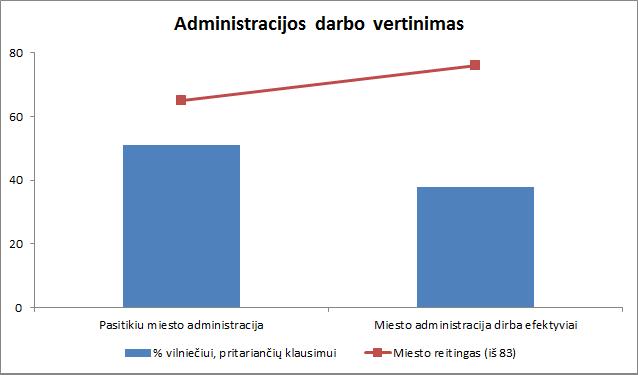 administracijos darbo vertinimas