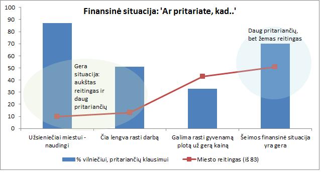 finansine situacija